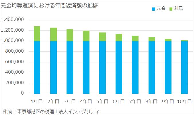 東京都港区の税理士法人インテグリティが作成した元金均等返済の返済額推移