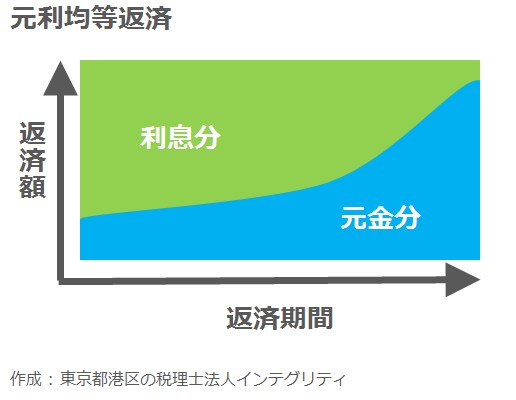 東京都港区の税理士法人インテグリティが作成した元利均等返済