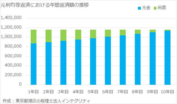 東京都港区の税理士法人インテグリティが作成した元利均等返済の返済額推移