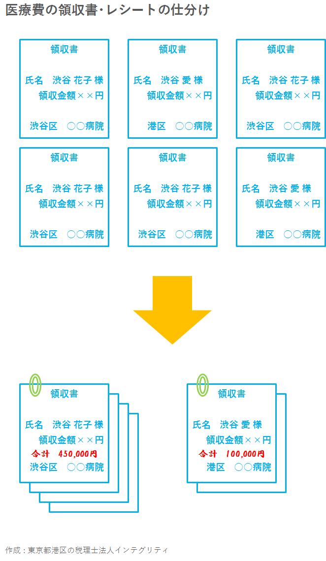 東京都港区の税理士法人インテグリティが作成した医療費の領収書・レシートの仕分け