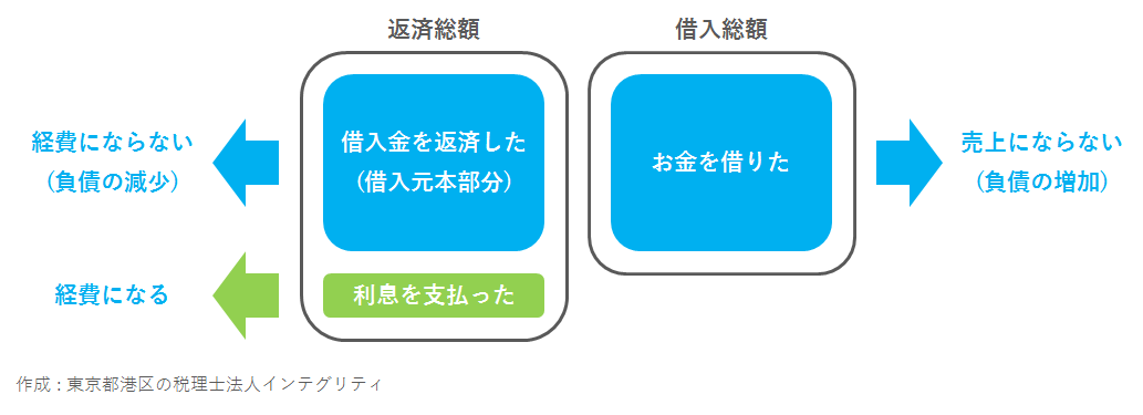 東京都港区の税理士法人インテグリティが作成した借入と経費