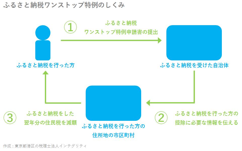 東京都港区の税理士法人インテグリティが作成したふるさと納税ワンストップ特例のしくみ
