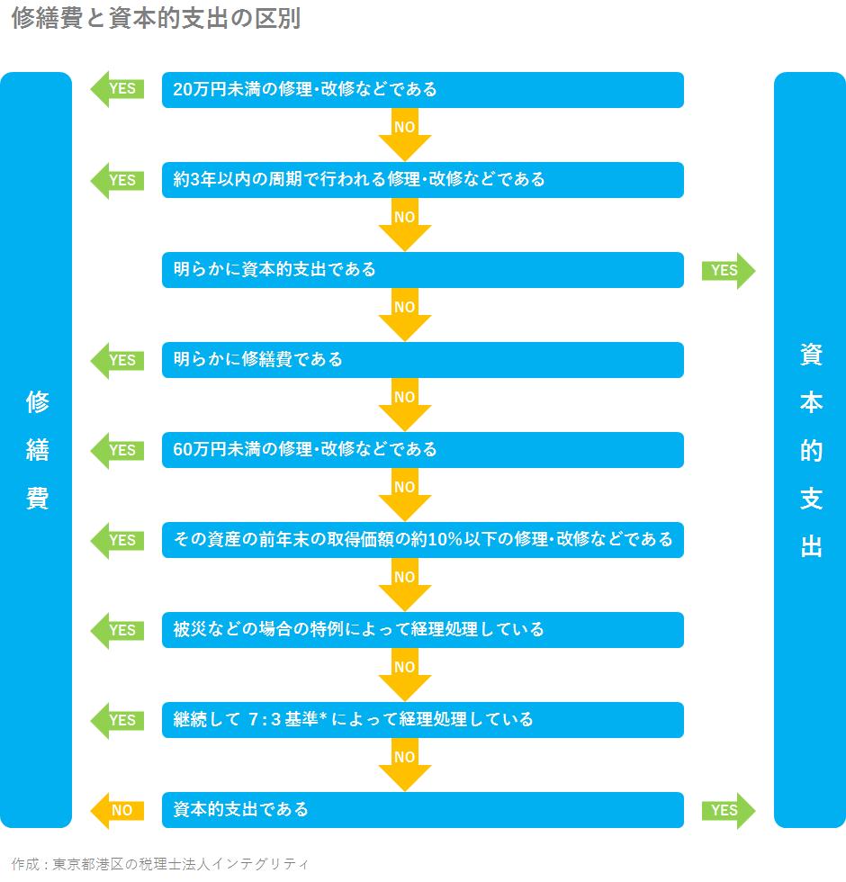 東京都港区の税理士法人インテグリティが作成した修繕費と資本的支出の区別