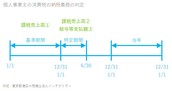 東京都港区の税理士法人インテグリティが作成した個人事業主の消費税の納税義務の判定