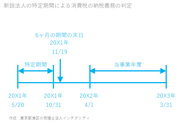 東京都港区の税理士法人インテグリティが作成した新設法人の特定期間による消費税の納税義務の判定