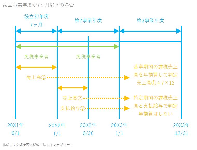 東京都港区の税理士法人インテグリティが作成した設立事業年度が7ヶ月以下の場合