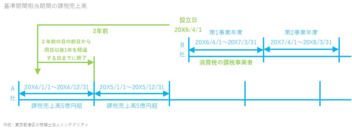 東京都港区の税理士法人インテグリティが作成した基準期間相当期間の課税売上高