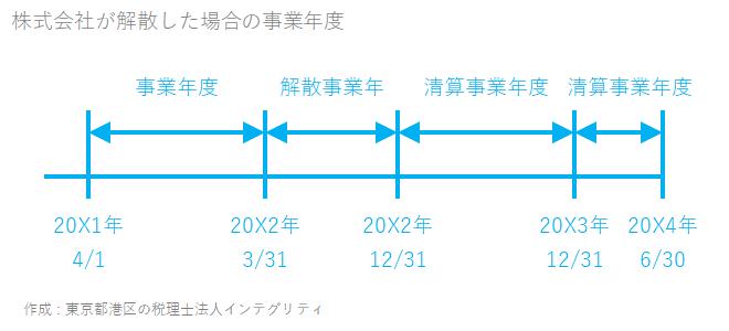 東京都港区の税理士法人インテグリティが作成した株式会社が解散した場合の事業年度