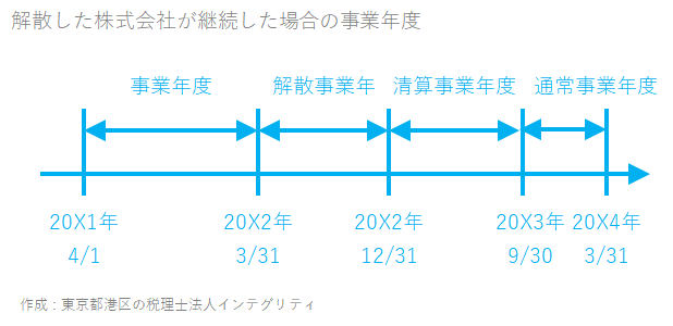 東京都港区の税理士法人インテグリティが作成した解散した株式会社が継続した場合の事業年度