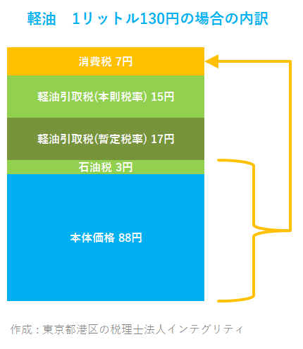 東京都港区の税理士法人インテグリティが作成した軽油価格の内訳