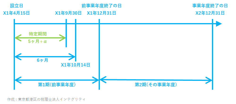 東京都港区の税理士法人インテグリティが作成した消費税特定期間の事例1