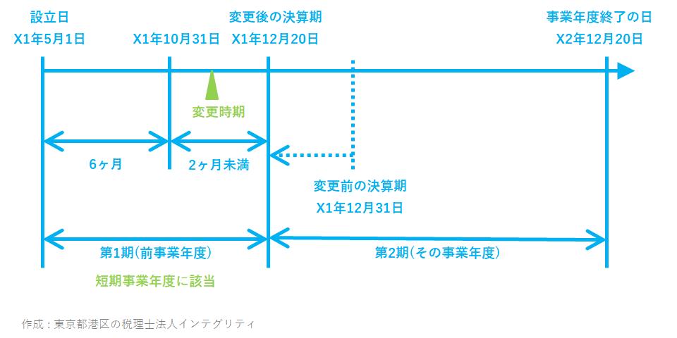 東京都港区の税理士法人インテグリティが作成した消費税特定期間の事例2_1