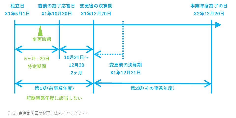 東京都港区の税理士法人インテグリティが作成した消費税特定期間の事例2_2