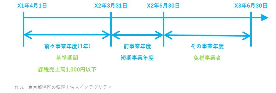 東京都港区の税理士法人インテグリティが作成した消費税特定期間の事例3