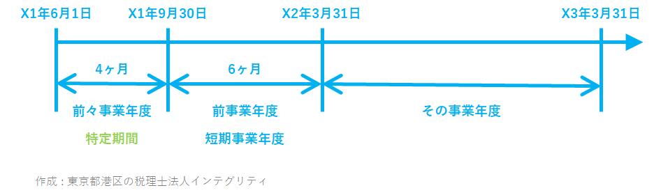 東京都港区の税理士法人インテグリティが作成した消費税特定期間の事例4