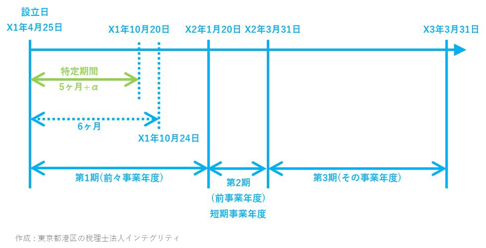 東京都港区の税理士法人インテグリティが作成した消費税特定期間の事例5