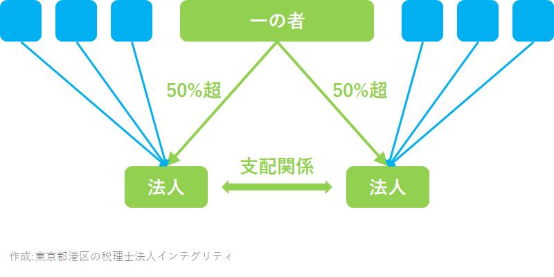 東京都港区の税理士法人インテグリティが作成した支配関係の図2