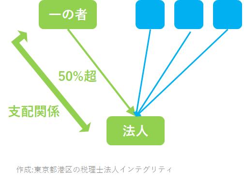 東京都港区の税理士法人インテグリティが作成した支配関係の図1
