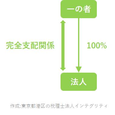 東京都港区の税理士法人インテグリティが作成した完全支配関係の図1
