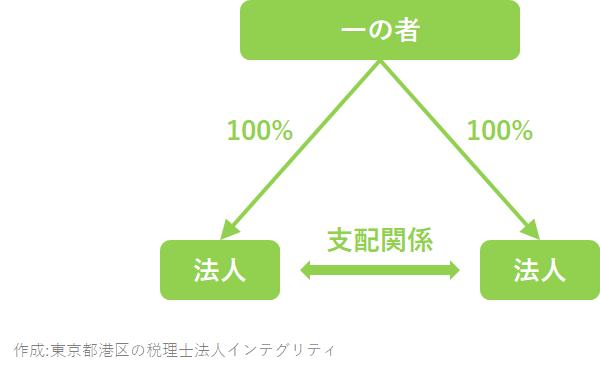 東京都港区の税理士法人インテグリティが作成した完全支配関係の図2