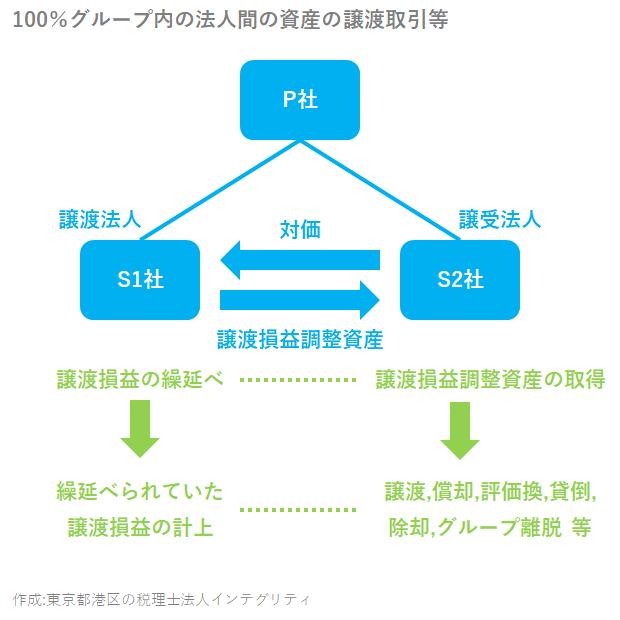 東京都港区の税理士法人インテグリティが作成した100%グループ内の法人間の資産の譲渡取引等の図