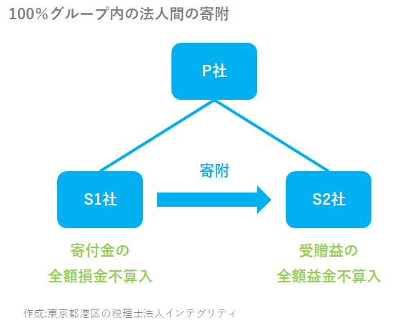 東京都港区の税理士法人インテグリティが作成した100%グループ内の法人間の寄附の図