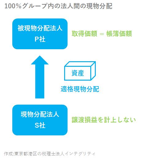 東京都港区の税理士法人インテグリティが作成した100%グループ内の法人間の現物分配の図