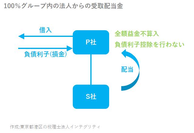 東京都港区の税理士法人インテグリティが作成した100%グループ内の法人からの受取配当金の図