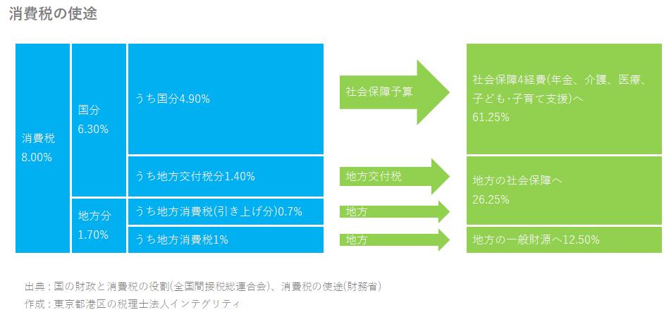 東京都港区の税理士法人インテグリティが作成した消費税の使途の図