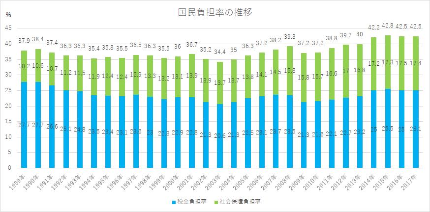 東京都港区の税理士法人インテグリティが作成した国民負担率の推移の図