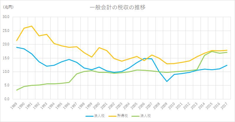 東京都港区の税理士法人インテグリティが作成した一般会計税収推移の図