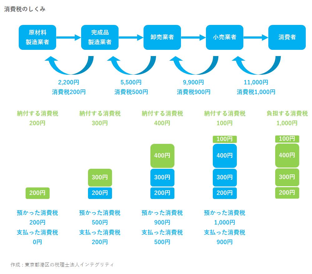 東京都港区の税理士法人インテグリティが作成した消費税のしくみの図