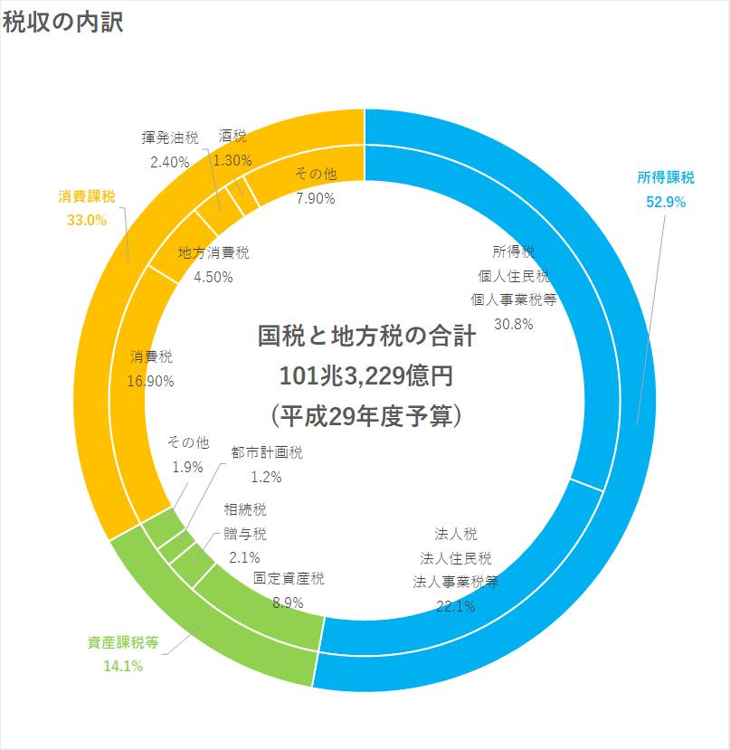 東京都港区の税理士法人インテグリティが作成した税収の内訳の図