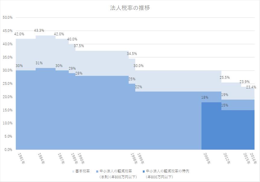 東京都港区の税理士法人インテグリティが作成した法人税率の推移の図