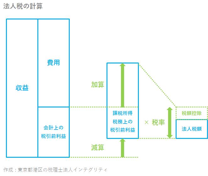 東京都港区の税理士法人インテグリティが作成した法人税の計算の図