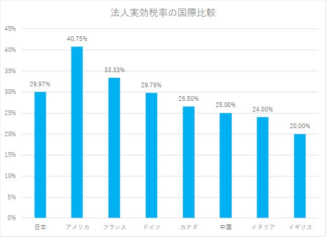 東京都港区の税理士法人インテグリティが作成した法人実効税率の国際比較の図