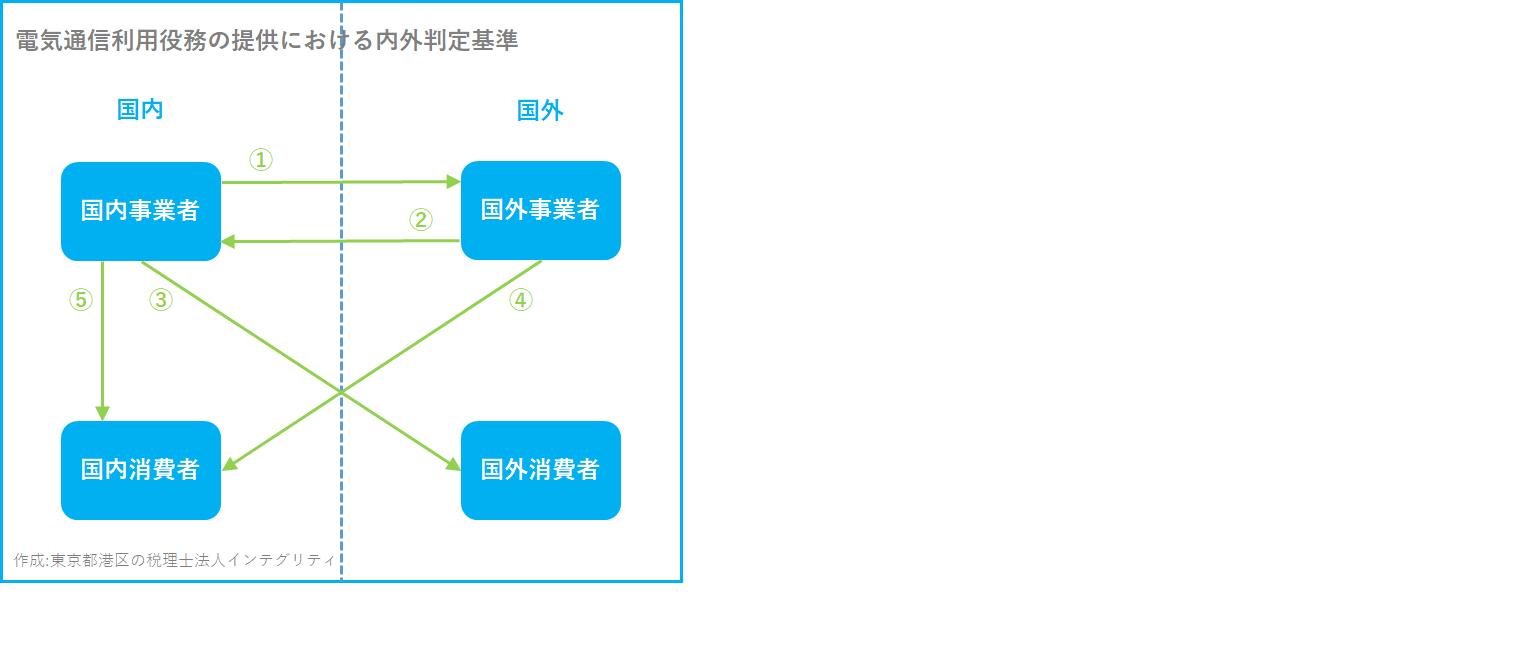 東京都港区の税理士法人インテグリティが作成した電気通信利用役務の提供における内外判定基準