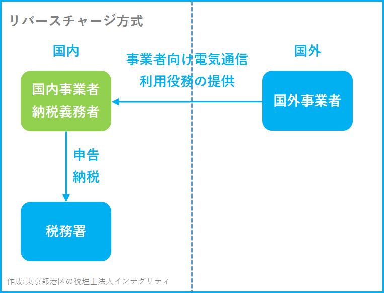 東京都港区の税理士法人インテグリティが作成したリバースチャージ方式の図