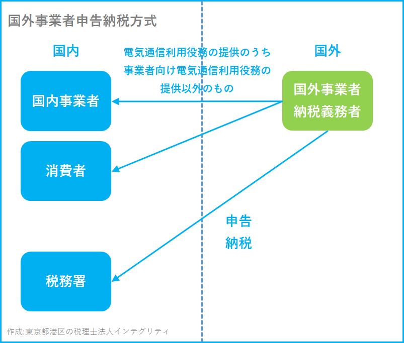 東京都港区の税理士法人インテグリティが作成した国外事業者申告納税方式の図